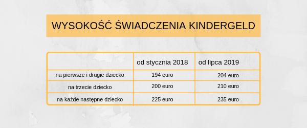 komu przysługuje niemieckie świadczenie rodzinne Kindergeld